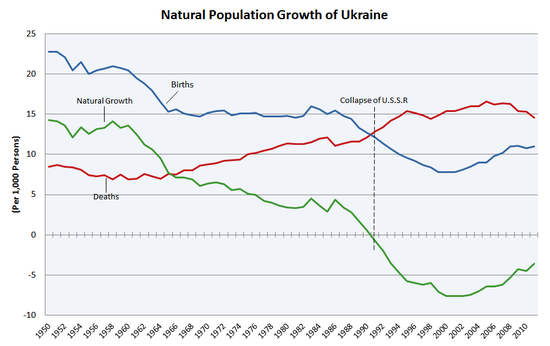 an analysis of the population in russia and the population growth rate Age-sex pyramids and population pyramids  japan is experiencing a negative population growth rate of -02%,  russia expected to.