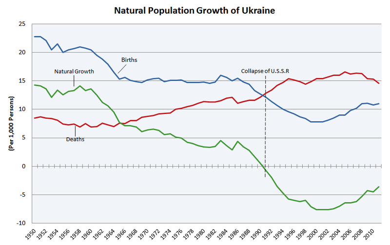 File:Natural Population Growth of Ukraine.PNG