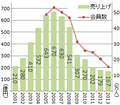 Neways Japan 売り上げと会員数の推移.png