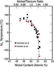 Nickel titanium httpsuploadwikimediaorgwikipediacommonsthu