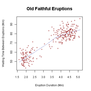 "Bivariate analysis - Waiting time between eruptions and the duration of the eruption for the Old Faithful Geyser in Yellowstone National Park, Wyoming, USA. This scatterplot suggests there are generally two ""types"" of eruptions: short-wait-short-duration, and long-wait-long-duration."