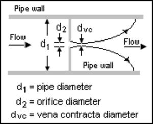 Orifice plate - Orifice plate showing vena contracta