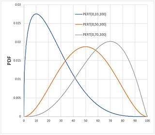 PERT distribution