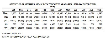 Monthly Mean Data for Water Years 1930 - 2018 Source of data: USGS PR STATISTICS OF MONTHLY MEAN DATA FOR WATER YEARS 1930 - 2018, BY WATER YEAR.jpg