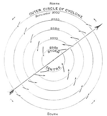 PSM V16 D313 Horizontal air movements around northern hemisphere cyclone.jpg