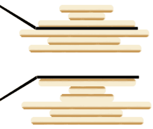 Pancake sorting - Demonstration of the primary operation. The spatula is flipping over the top three pancakes, with the result seen below. In the burnt pancake problem, their top sides would now be burnt instead of their bottom sides.