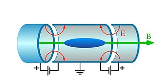 Penning trap device for the storage of charged particles