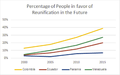 Percentage of People in favor of Reunification of Gran Colombia 2010-2015.png