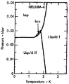 Phase diagram of helium-4 (1975).png