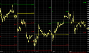 English: Intra-day pivot point trading chart o...