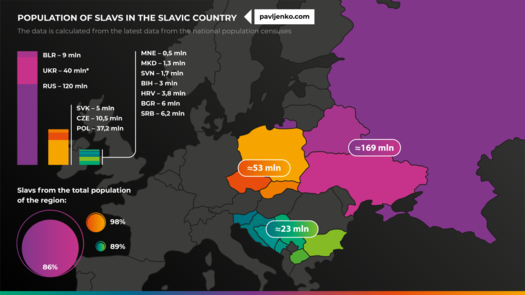 Population of Slavs in the Slavic countries Population of slavs.png