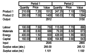 Production (economics) - Profitability of production measured by surplus value (Saari 2006,3)