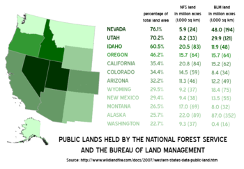 Most of the public land held by the U.S. National Forest Service and Bureau of Land Management is in the Western states. Public lands account for 25 to 75 percent of the total land area in these states.