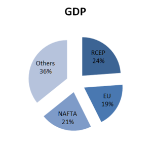 North American Free Trade Agreement - NAFTA GDP – 2012 : IMF – World Economic Outlook Databases (Oct 2013)