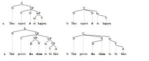 Raising (linguistics) - Raising trees 1