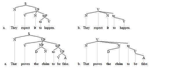 semantics and syntax relationship advice