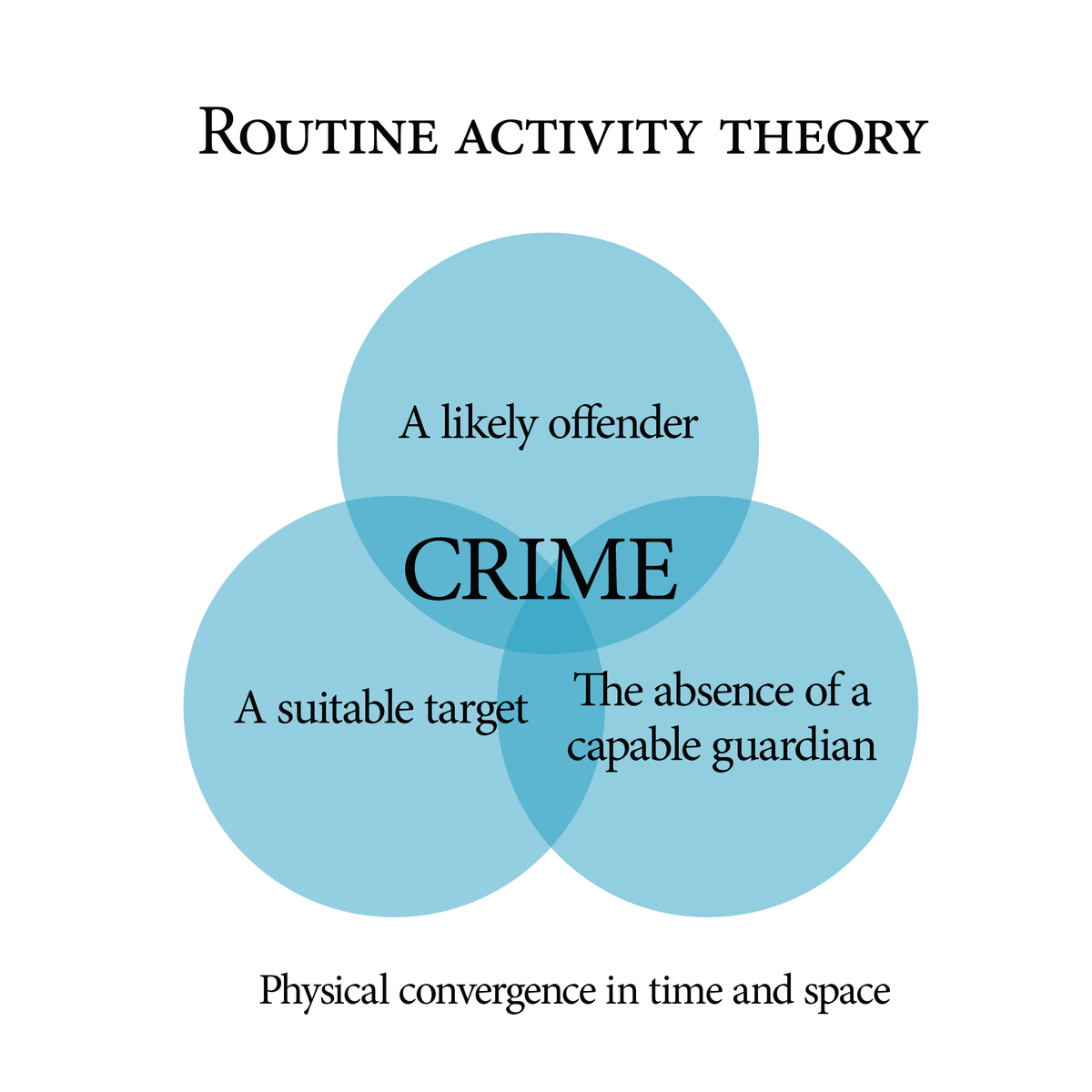 Routine Activity Theory  Wikipedia