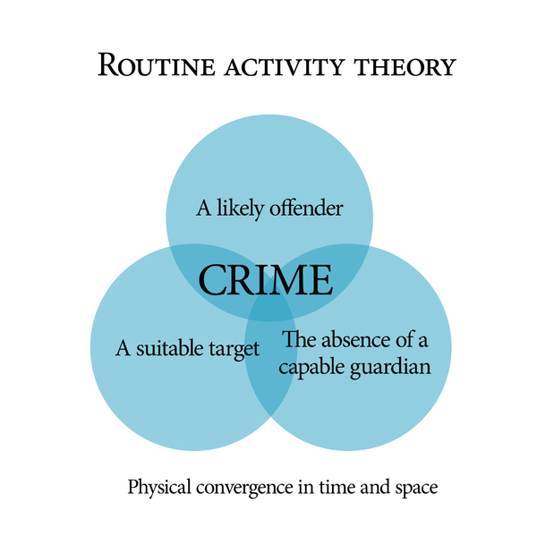 A graphical model of the Routine activity theory developed by Marcus Felson and Lawrence E. Cohen.