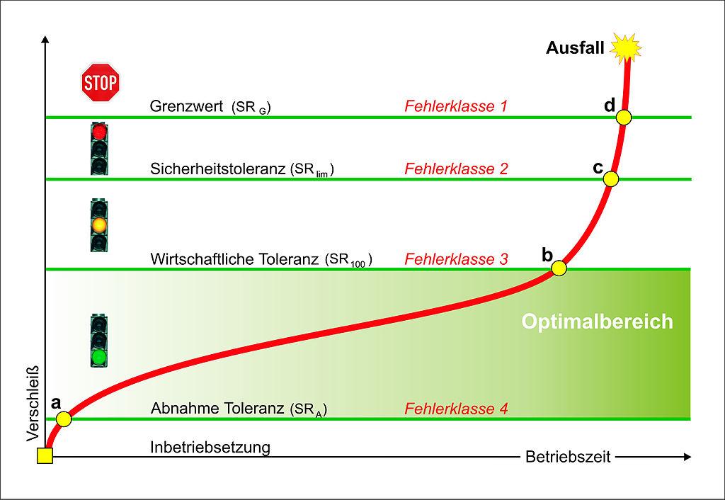 The Plot Diagram: SR und FK Diagram-Kurve2.jpg - Wikimedia Commons,Chart