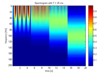Short-time Fourier transform - 25 ms window