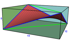 Rectangle - A saddle rectangle has 4 nonplanar vertices, alternated from vertices of a cuboid, with a unique minimal surface interior defined as a linear combination of the four vertices, creating a saddle surface. This example shows 4 blue edges of the rectangle, and two green diagonals, all being diagonal of the cuboid rectangular faces.