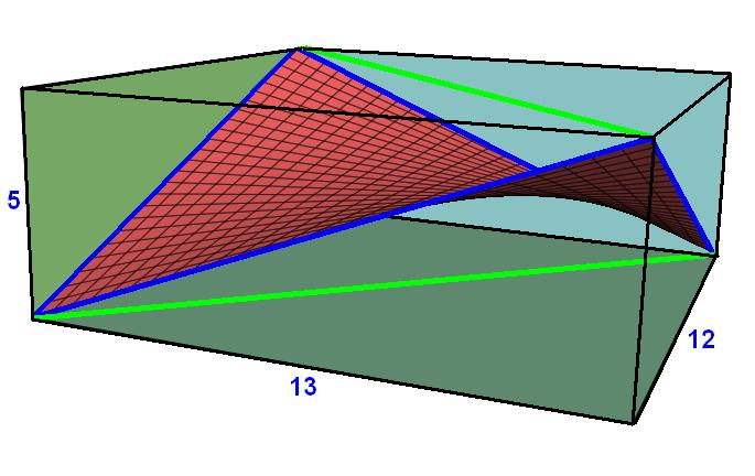 Saddle rectangle example