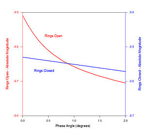 Phase curve (astronomy) - Image: Saturn Phase Curve 2