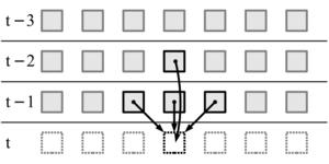 Reversible cellular automaton - Image: Second Order CA Diagram
