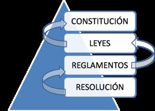 320px-Sentido_jerarquico_de_las_normas.png