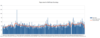 Sociology wikiproject page views 2012.png