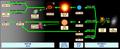 Stellar evolution Hebrew.png