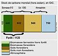 Stock carbone mondial.jpg