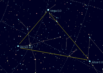 Deneb - The Summer Triangle