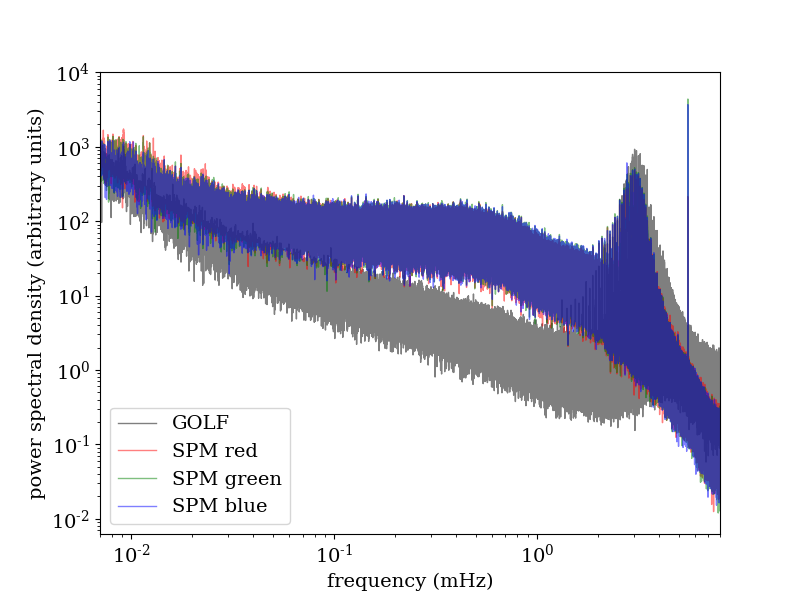 Sun combined power spectrum loglog