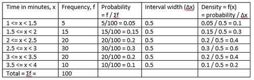 probability density function wikipedia