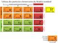 Tableau des particules élémentaires du Modèle standard v.2.png
