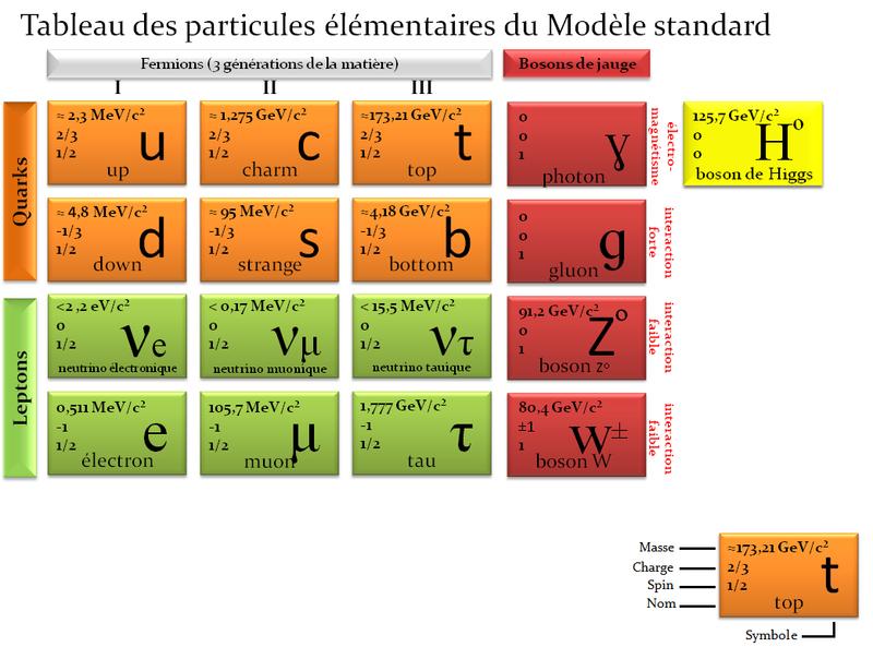Le modèle standard en un tableau. Crédits Dopplerlover.