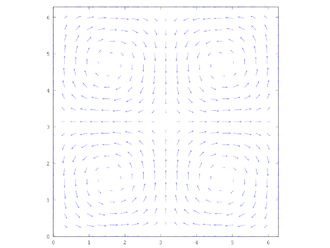 Taylor–Green vortex - Vector plot of the Taylor-Green Vortex