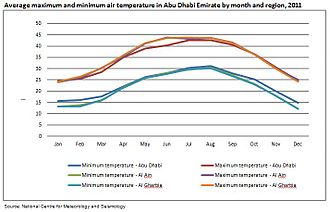 Emirate of Abu Dhabi - Average temperatures in Abu Dhabi emirate