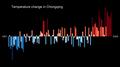 Temperature Bar Chart Asia-China-Chongqing-1901-2020--2021-07-13.png