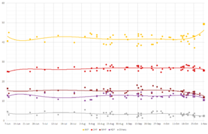 Opinion polling for the Turkish general election, November 2015 - Opinion polling since the June general election