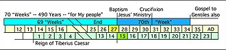 Great Disappointment - End of the 70-weeks: Ending of the 70-weeks tied to history with the baptism of Jesus in 27 AD and his crucifixion in 31 AD.