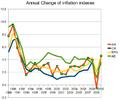 UKinflation change.png