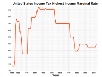 Income tax in the united states simple english wikipedia the graph showing how the tax rate for the highest income bracket has changed from 19132013 sciox Gallery