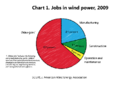 US jobs in wind power in 2009.png