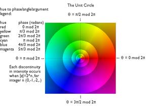 Domain coloring - Image: Unit circle domain coloring