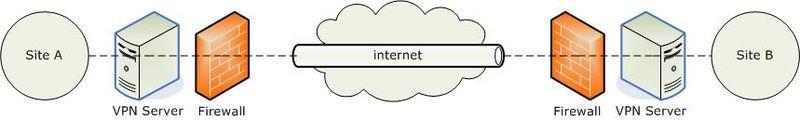 Réseau privé virtuel : principe d'un VPN simple @ Wikipedia