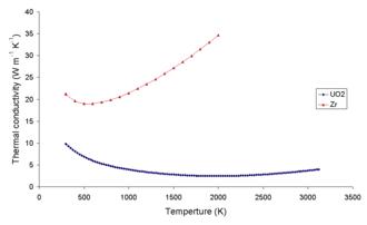 Uranium dioxide - Image: Zr Uthermalcond