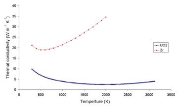 Compara O Uranio Com Gas Natural