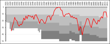A chart showing the progress of Atvidabergs FF through the swedish football league system. The different shades of gray represent league divisions. Atvidabergs FF League Performance.png